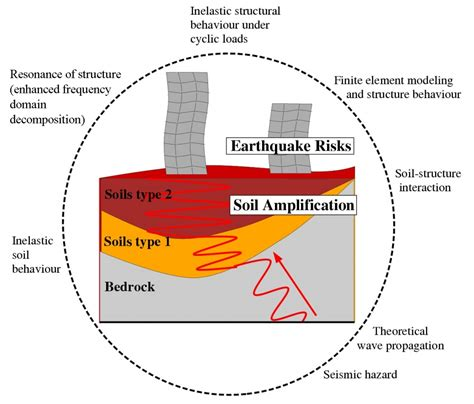 earthquake risk earthquake hazard and site lification