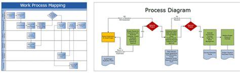 layout process optimization facility planning arts process optimization facility
