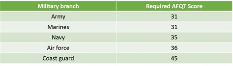 asvab sections asvab afqt cutoff scores per military branch jobtestprep