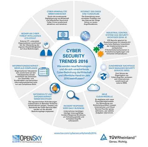 cyber security trends 2016 de t 220 v rheinland