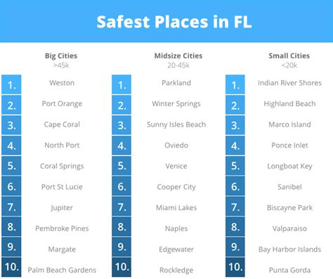 cheapest safest places to live 2015 safest cities in florida study valuepenguin