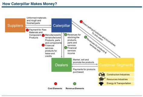 how credit card companies make profit how caterpillar makes money understanding caterpillar
