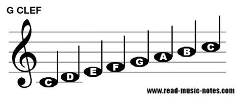 note g read notes on treble key g clef how to read music