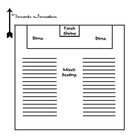 inside a synagogue diagram image gallery synagogue diagram