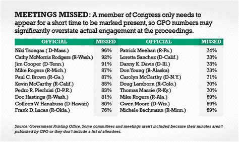 house committee many house members miss more than two thirds of their committee meetings