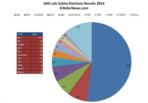 2014 india results lok sabha elections in india results summary and statistics