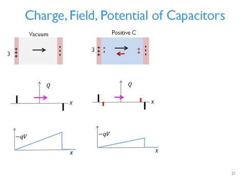 capacitor and capacitance class 12 charging and discharging of capacitor class 12 28 images lesson 15 capacitors transient