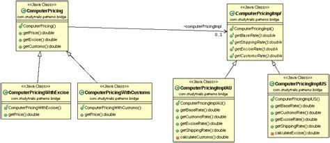 bridge pattern java exle builder design pattern studytrails