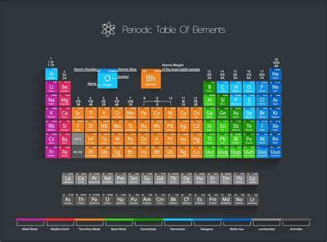 Update Table by It S Time To Update The Periodic Table Again D Brief