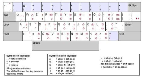 sinhala keyboard layout free download wijesekara sinhala font