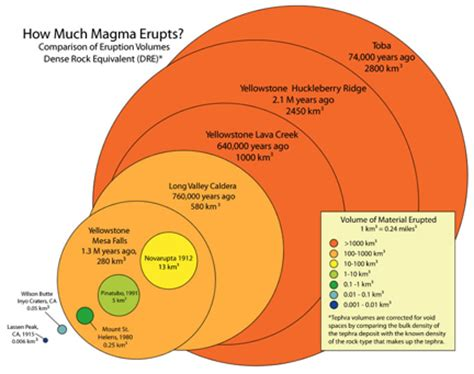 yellowstone and super eruptions – geopostings