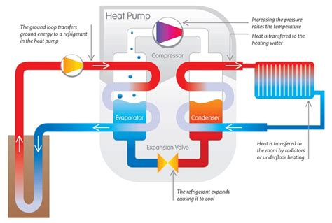how heating systems work greencyclopedia geothermal energy in the home