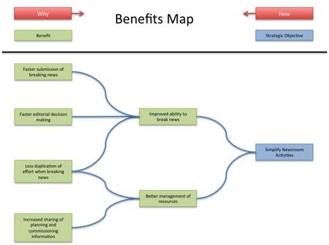 benefits map template fantastic benefits realisation template ideas