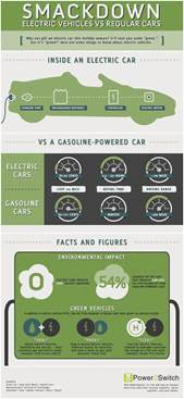 Electric Vehicles Vs Gas Smackdown Electric Vehicles Vs Regular Vehicles Visual Ly