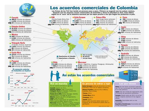 de acuerdo con el departamento de comercio de los estados unidos el colombia apertura comercial de un pa 237 s que se