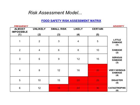 food safety risk assessment template haccp