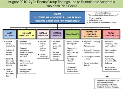 focus planning template the sustainable academic business plan evolution archive