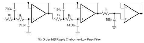 high pass filter ripple butterworth chebyshev and bessel active filter design