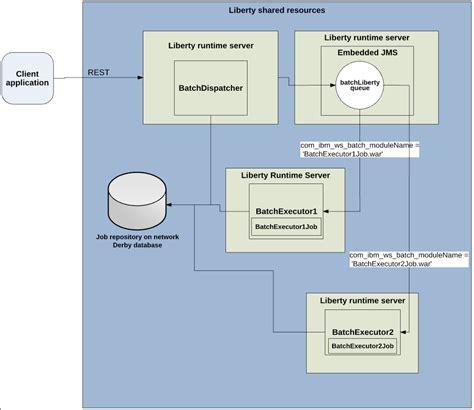 tutorial java executor set up a multiserver environment for processing batch jobs