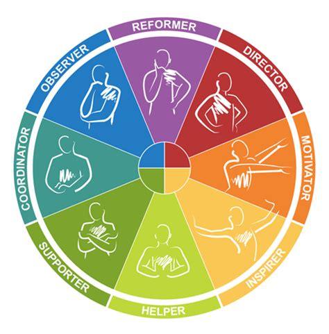 color wheel personality test 8 personality types a deeper dive into insights discovery