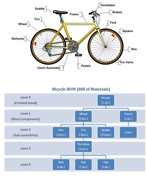 bill of material chapter 3 production bill of materials pdf