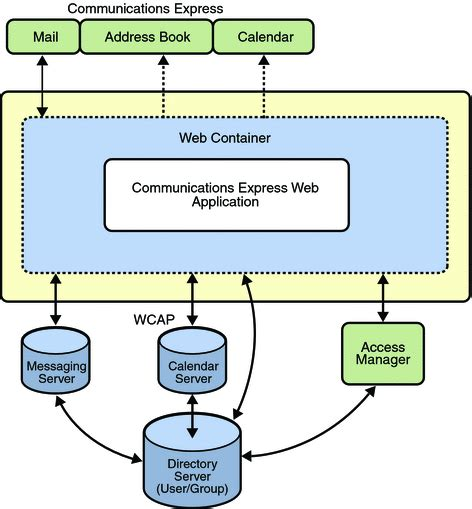 high level architecture diagram for web application high level architecture sun java system communications