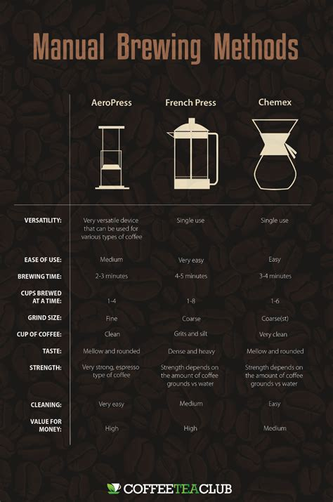 AeroPress Vs French Press: Which Is Better?