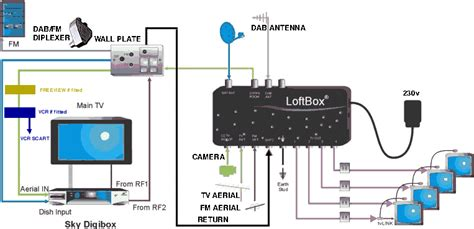 sky box wiring diagram global loft box wiring and accessories