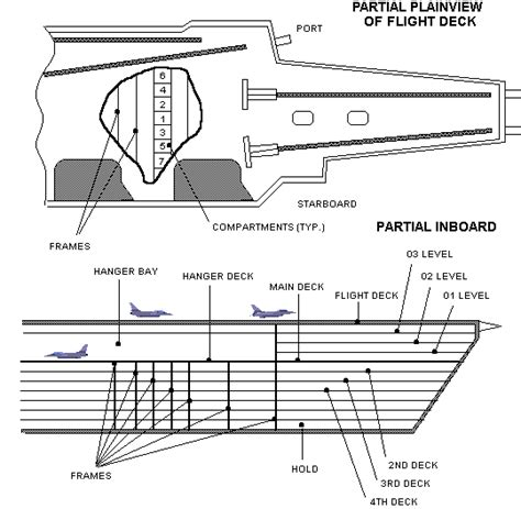 Aircraft Carrier Floor Plan by The Hull