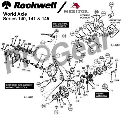 listing pattern exles rockwell differential warehouse call 877 776 4600 for