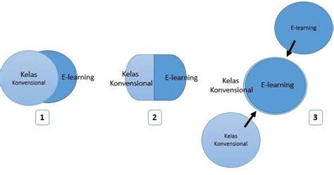 Perangkat Pembelajaran Simulasi Digital Smk Kelas 10 pembelajaran simulasi digital smk kegiatan belajar 5