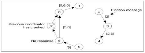 communication sistem terdistribusi skripsi teknik sinkronisasi sistem terdistribusi skripsi teknik