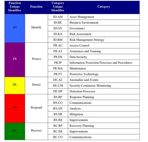 Understanding Nist S Cybersecurity Framework Blog Tenable Cyber Security Assessment Template