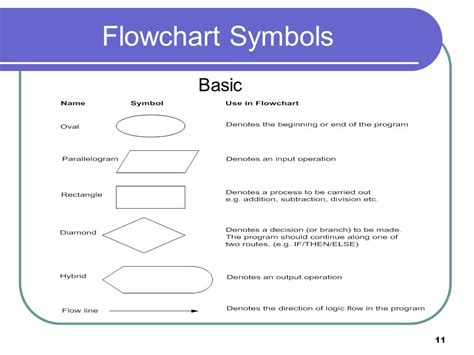 different flowchart symbols introduction to flowcharts ppt