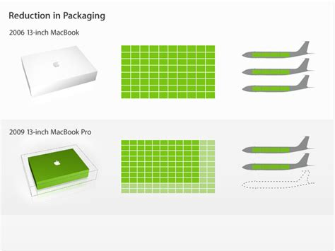 packaging design for the environment reducing costs and quantities eoinmcclay s blog just another wordpress com weblog