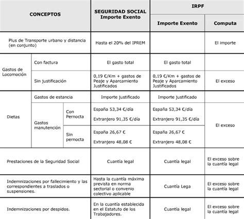 tabla de exentos y gravados 2016 topes de isr para sueldos y salarios 2016 new style for