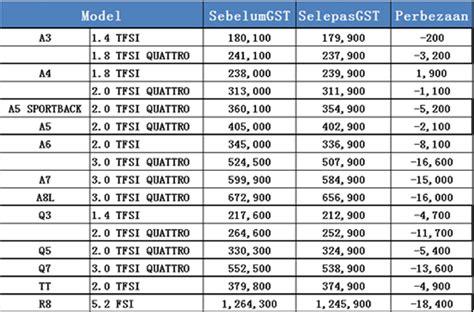 kereta mitsubishi airtrek senarai penurunan harga kereta selepas gst semasa cari