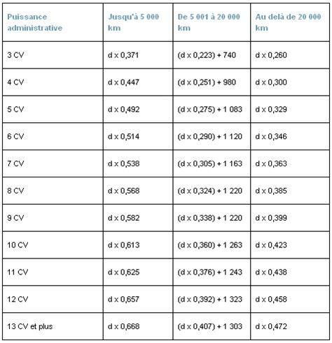 Calcul Des Frais Kilometrique 5053 by Comment Se Faire Rembourser Les Frais Kilometriques La