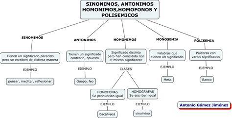 significado de antonimos y ejemplos de antonimos postea mejor palabras sinonimas antonima