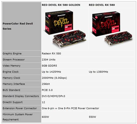 Powercolor Rx 570 8gb Ddr5 powercolor announces the radeon rx 580 and graphics cards techpowerup forums
