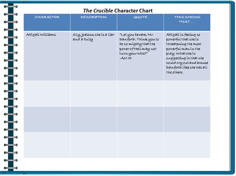 universal themes of the crucible what are the universal truths regarding human conditions