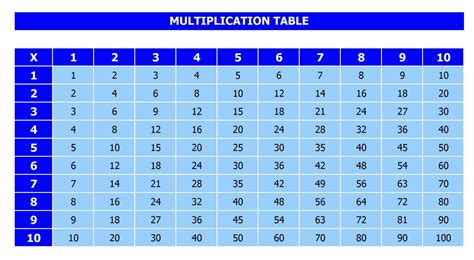 printable multiplication table 1 12 pdf printable multiplication table 1 10 12 pdf