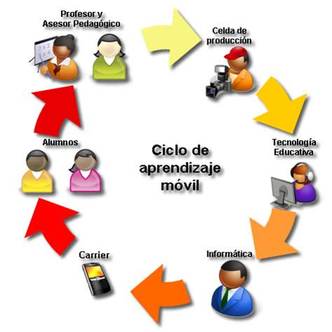 imagenes de figuras educativas tecnologias educativas imagenes sobre tecnologia educativa