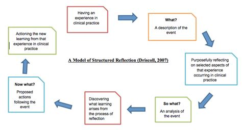 structured reflective template section h reflective journal a navpreet kaur