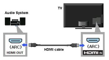 hear tv sound   av receiver  home theater