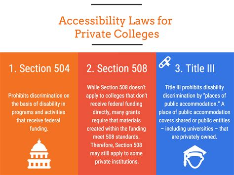 accessibility section 508 accessibility laws for private colleges