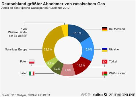 Home Design Trends Survey infografik deutschland ist gr 246 223 ter abnehmer von