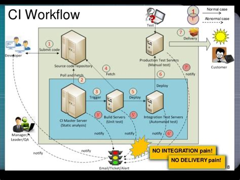 continuous integration workflow continuous workflow 28 images continuous integration