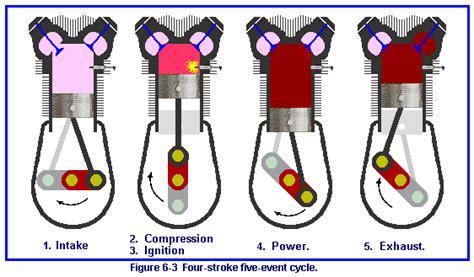 animated 4 stroke engine cycle 4 stroke 2 stroke engine animations
