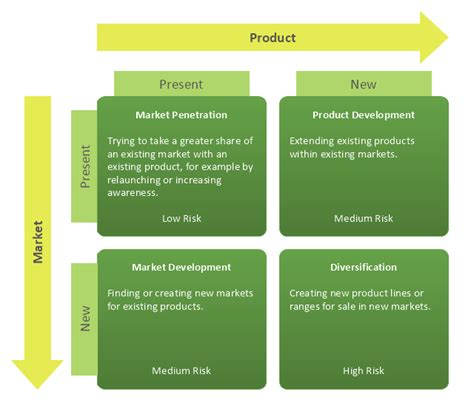 product marketing template ansoff s product market matrix how to make an ansoff